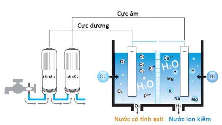 Giai đoạn điện phân tạo nước ion kiềm Kangen