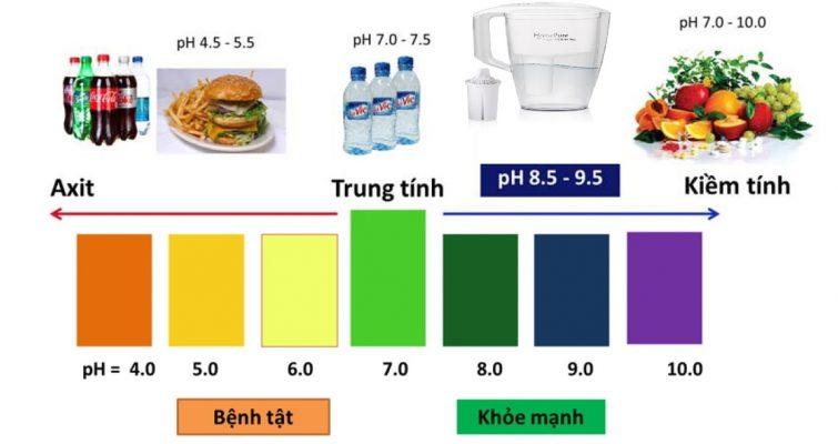 Máy lọc nước ion kiềm OSG