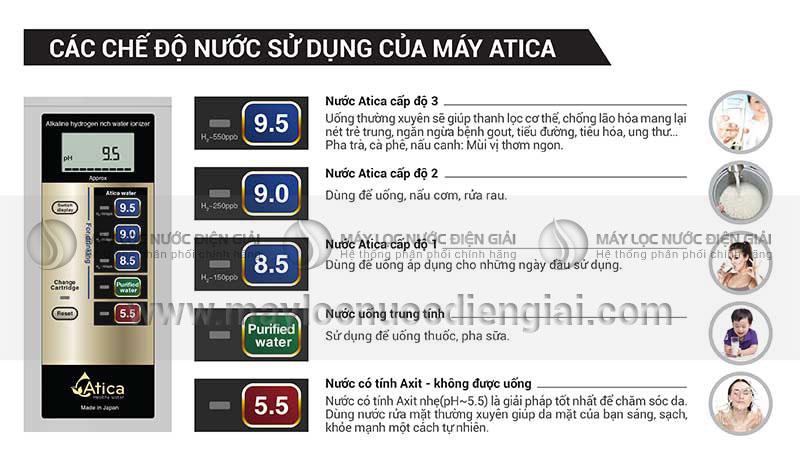 chuc-nang-may-loc-nuoc-ion-kiem-giau-hydro-atica