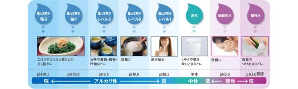 Máy lọc nước điện giải Panasonic cho ra những giá trị pH khác nhau