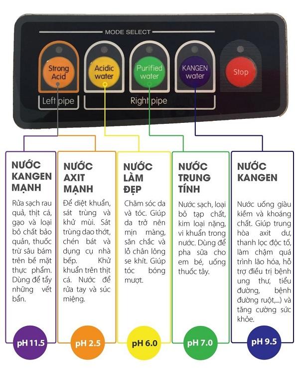 Lợi ích của máy lọc nước điện giải Kangen